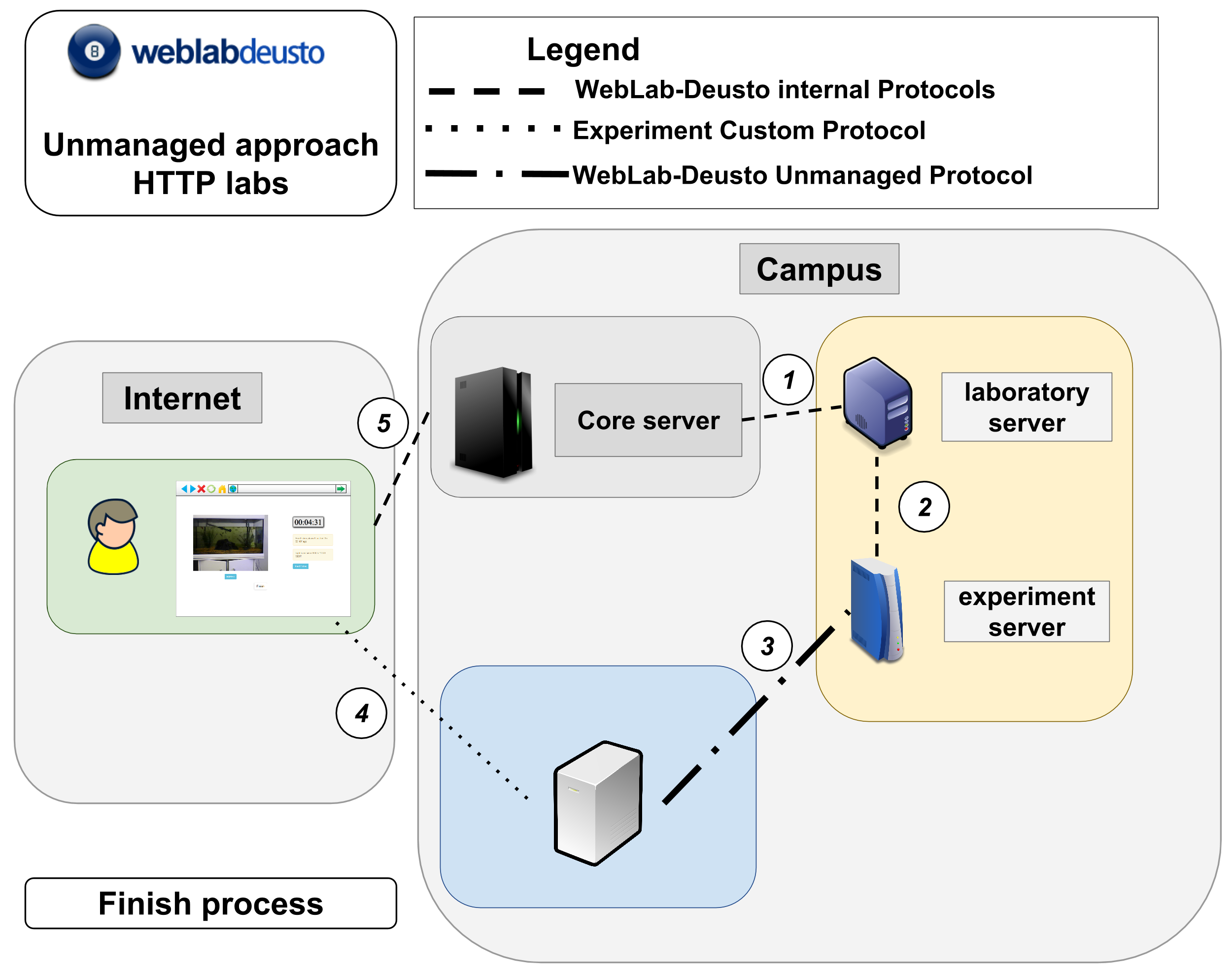 Remote laboratory development — WebLab-Deusto 5 0 documentation